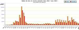 graph_year_1